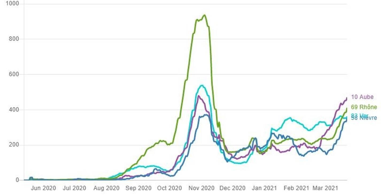 Le taux d'incidence explose dans la Nièvre, le Rhône et l'Aube depuis un mois.