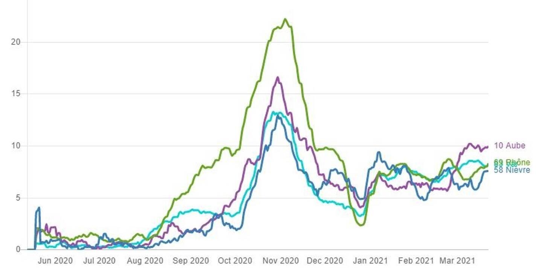La tendance est à la hausse pour le taux de positivité dans les trois départements nouvellement confinés.