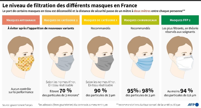 Le niveau de filtration des différents masques en France