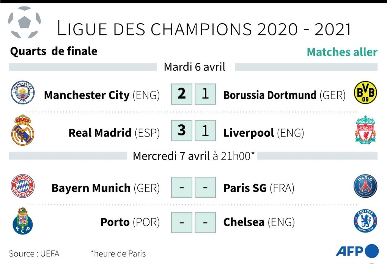 Ligue des champions quarts de finale