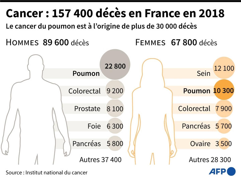 Cancer : 157 400 décès en France en 2018