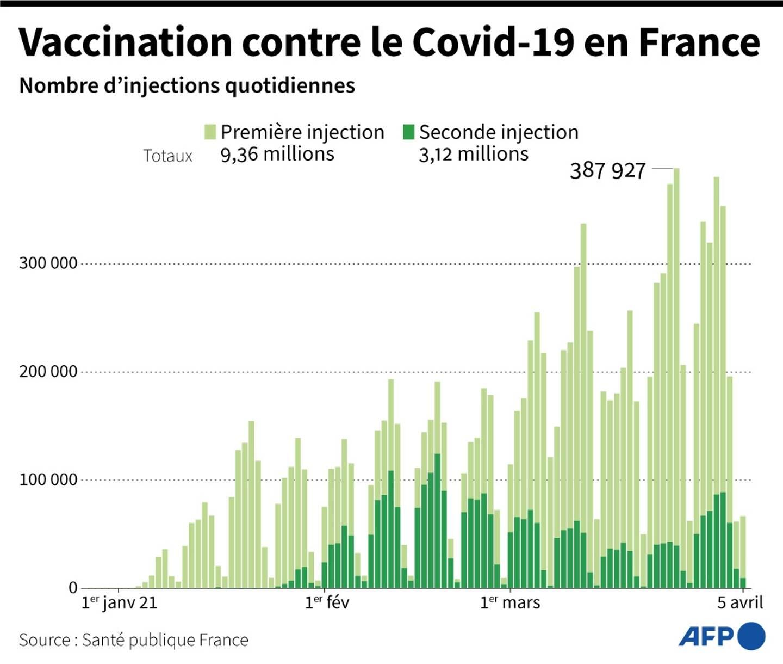 Vaccination contre le Covid-19 en France