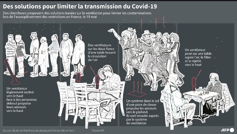 Des solutions pour limiter la transmission du Covid-19