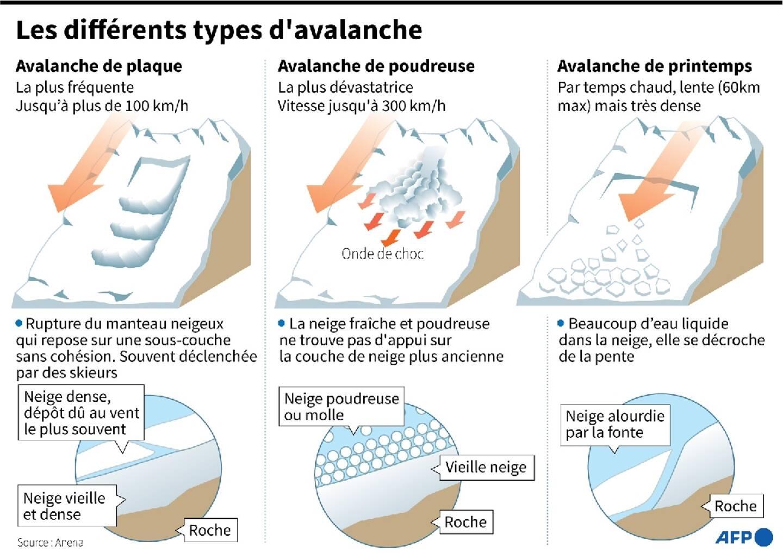 Les différents types d'avalanche