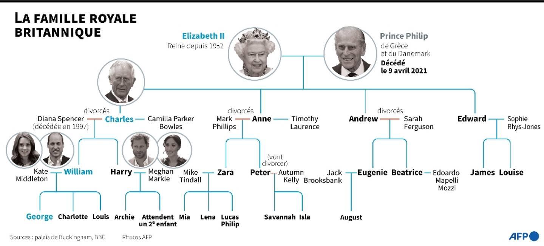 La famille royale britannique