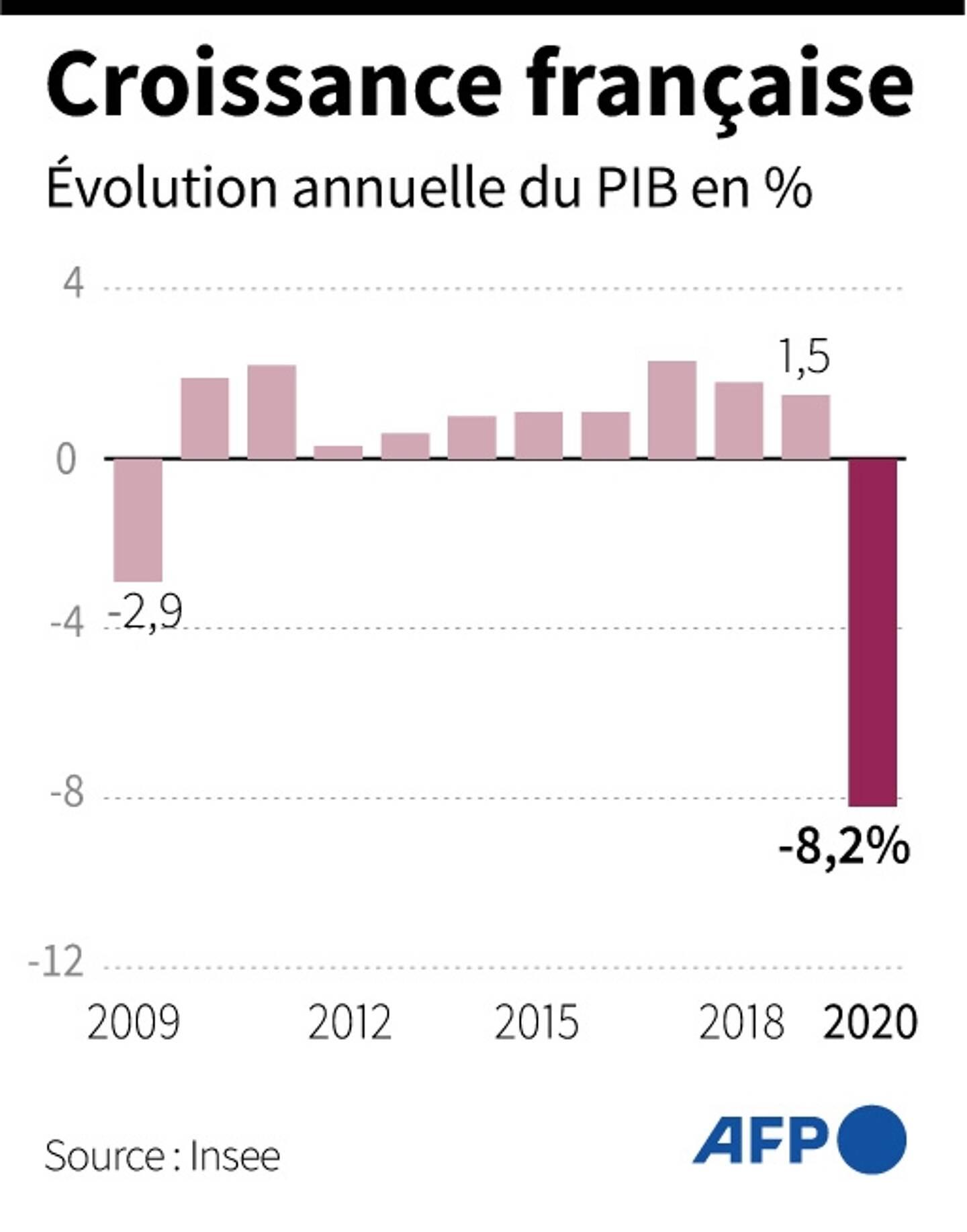 Croissance française