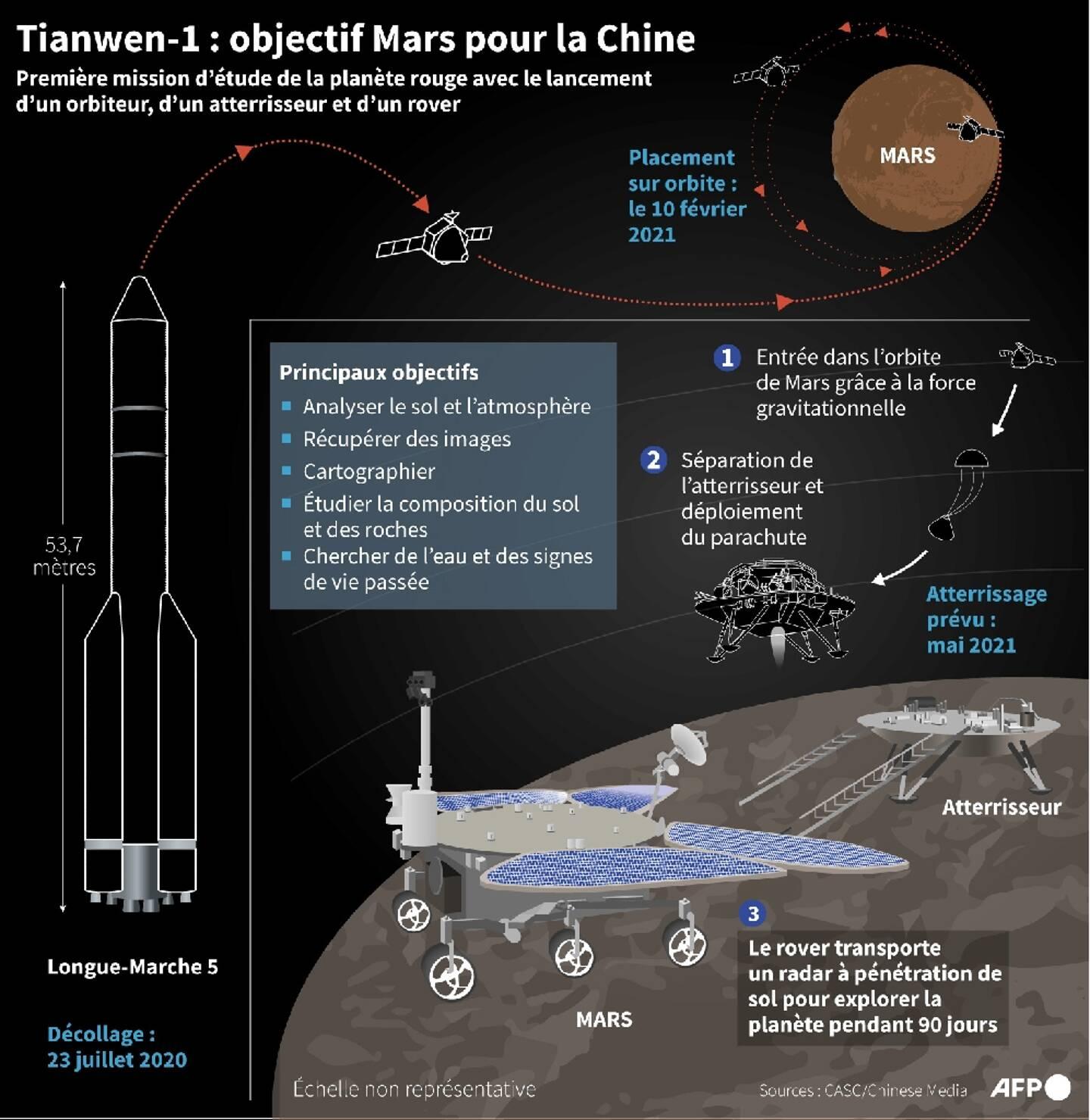 Tianwen-1: objectif Mars pour la Chine