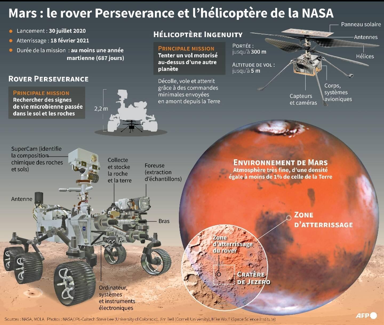 Mars : le rover Perseverance et l'hélicoptère Ingenuity de la NASA