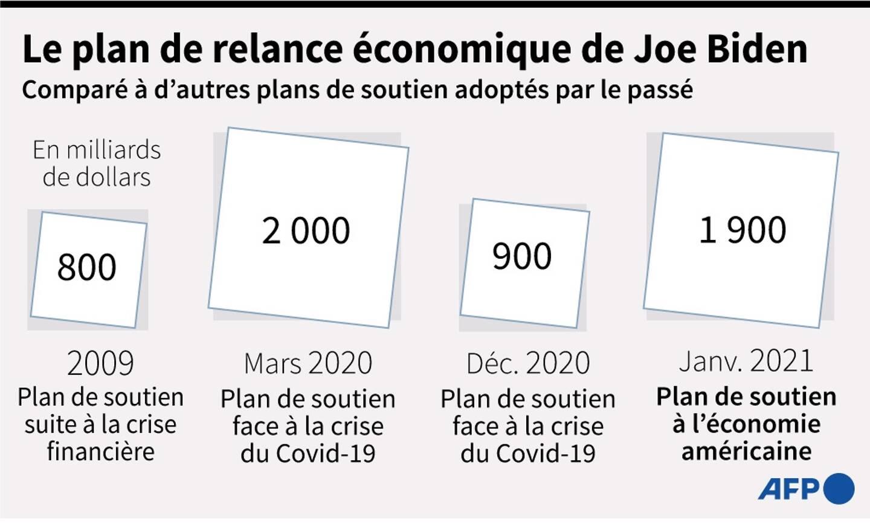 Le plan de relance économique de Joe Biden