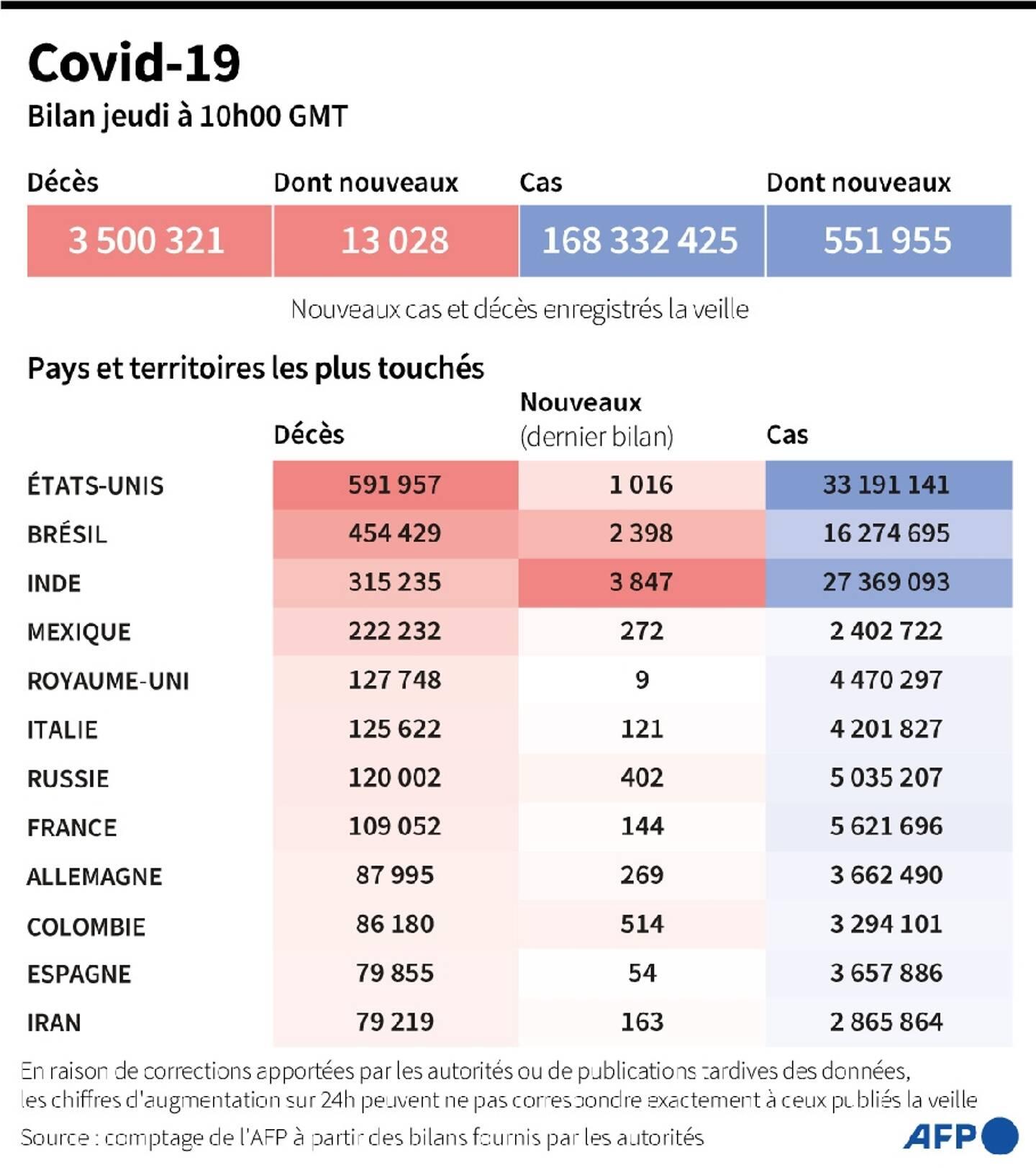 Covid-19 : bilan mondial