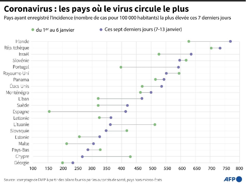 Coronavirus : les pays où le virus circule le plus