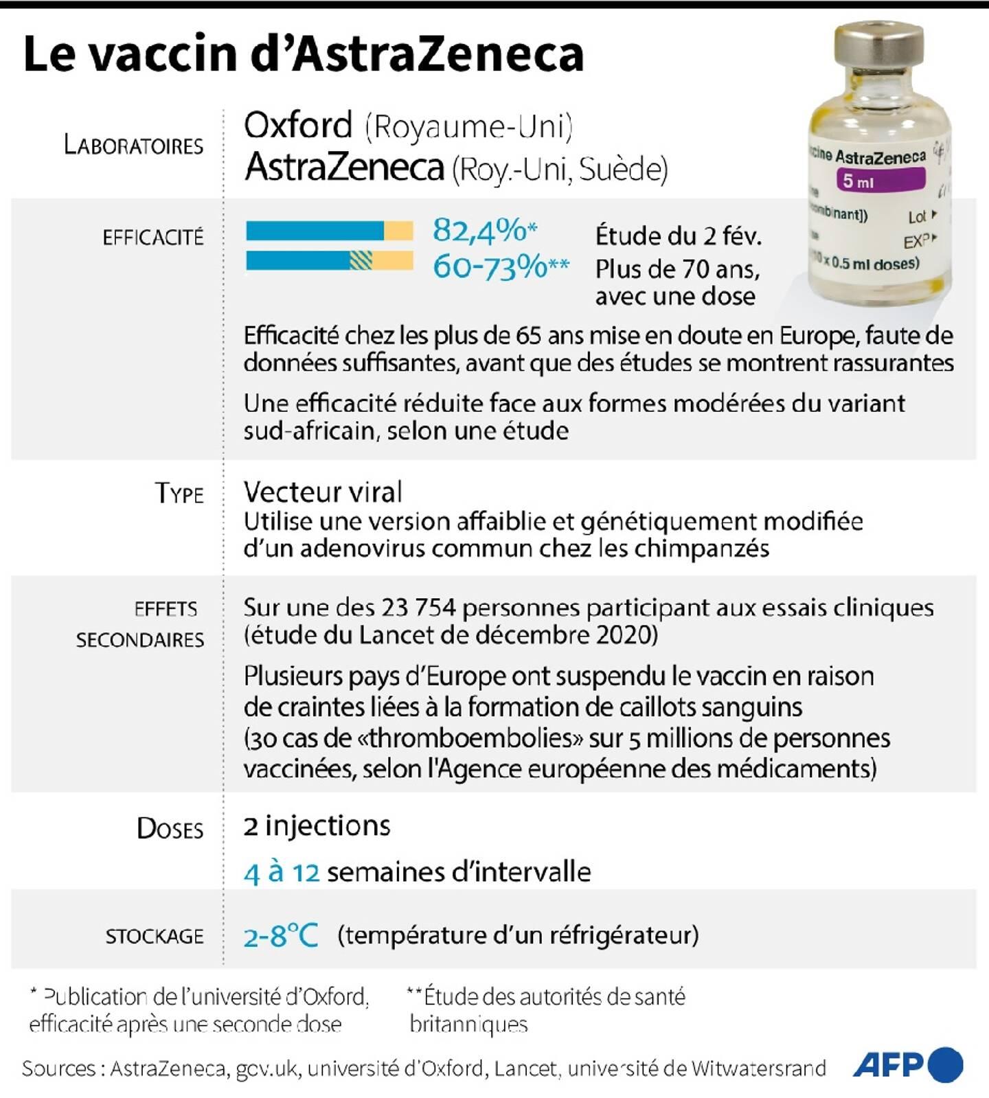 Informations essentielles concernant le vaccin AstraZeneca