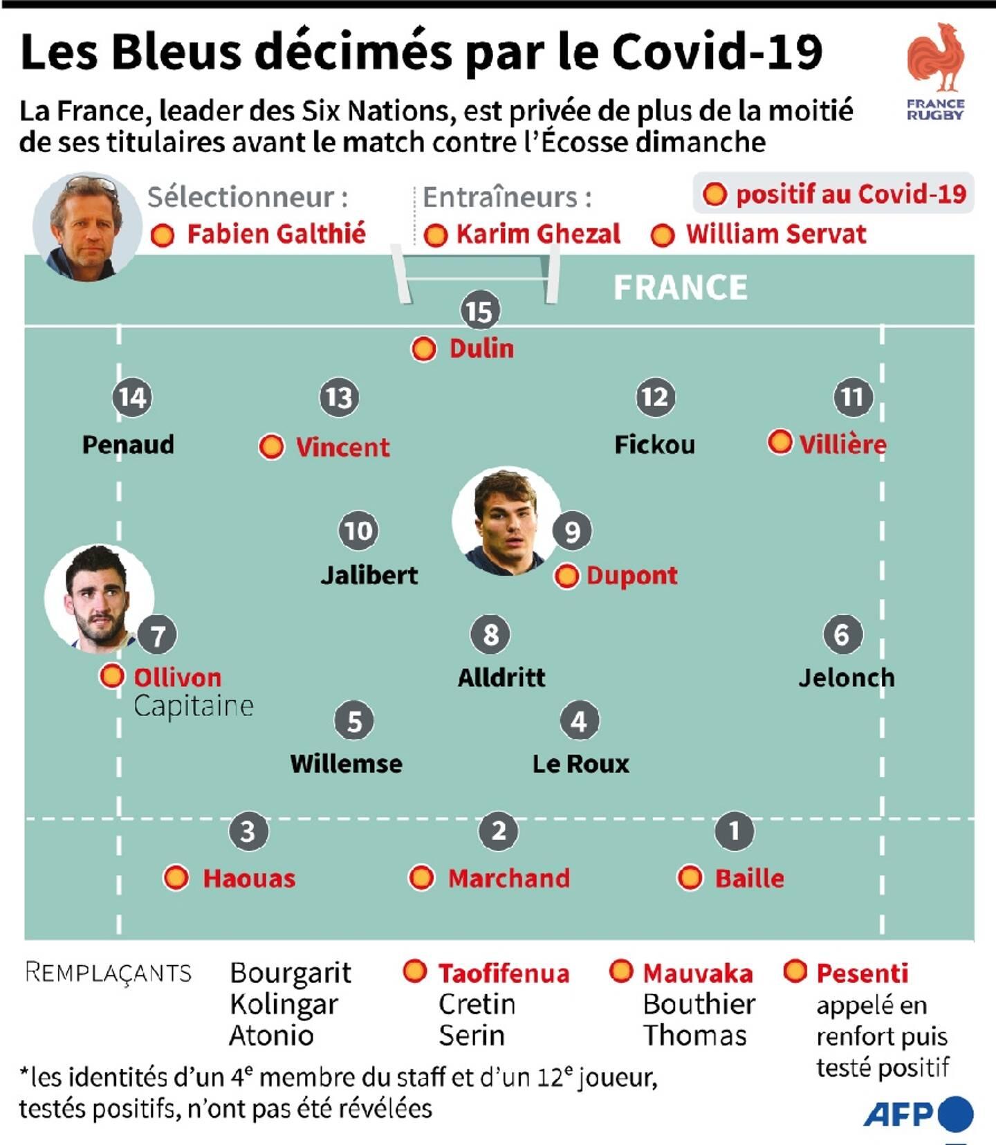 Graphique montrant les joueurs et membres du staff de l'équipe de France de rugby, leader des Six Nations, testés positifs au Covid-19, avant le match contre l'Ecosse dimanche