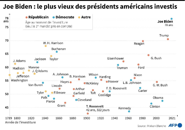 Joe Biden: le plus vieux des présidents américains investis