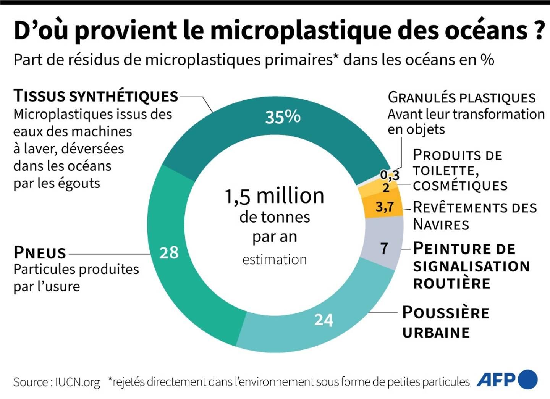 Origines des microplastiques des océans