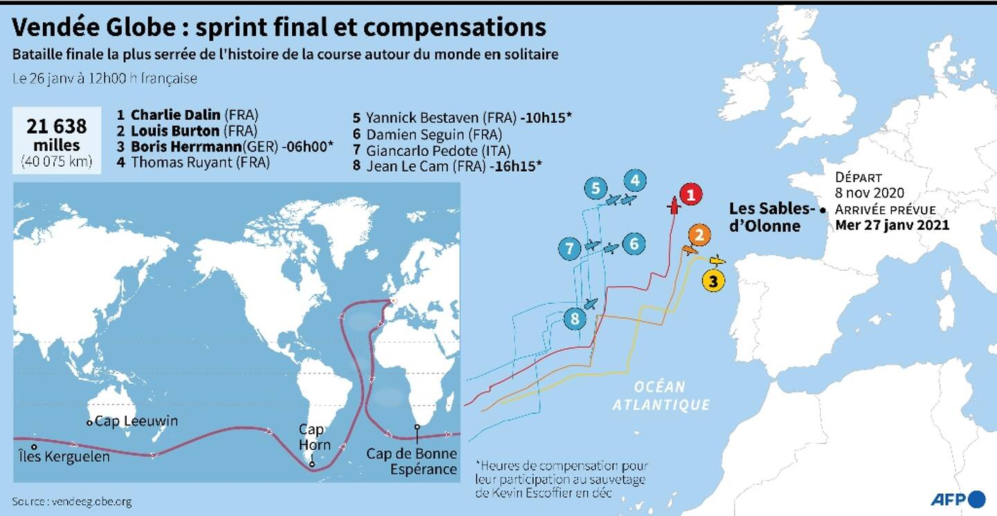Vendée Globe : sprint final et compensations