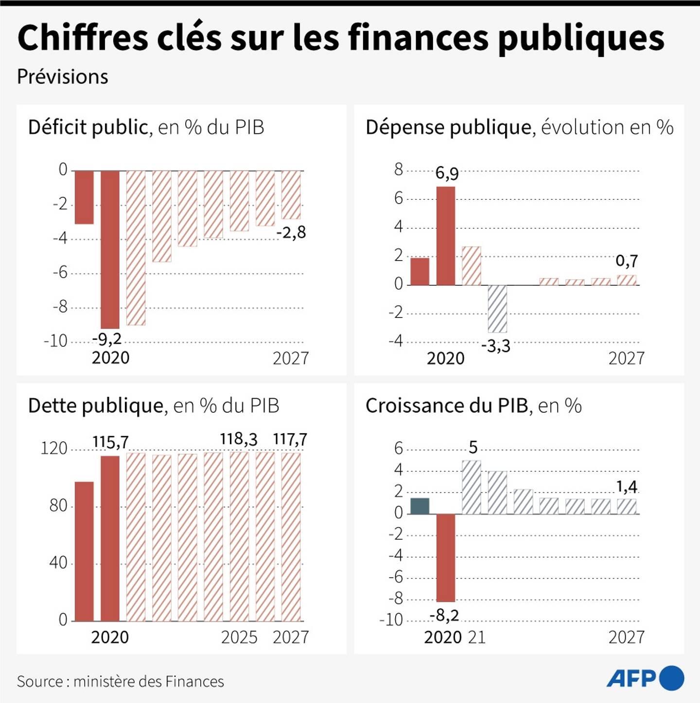 Chiffres clés sur les finances publiques