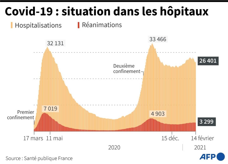 Graphique montrant l'évolution des hospitalisations et des réanimations en France, au 14 février