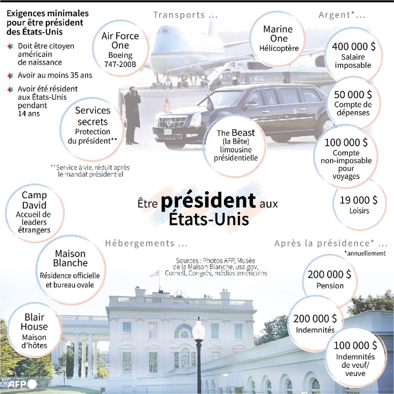 Etre président aux Etats-Unis