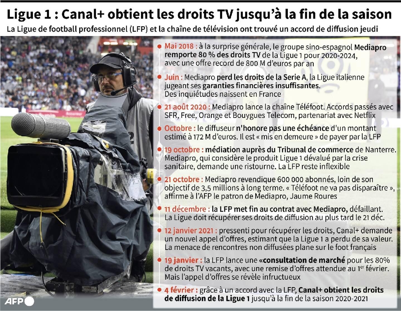 Ligue 1: le feuilleton des droits TV