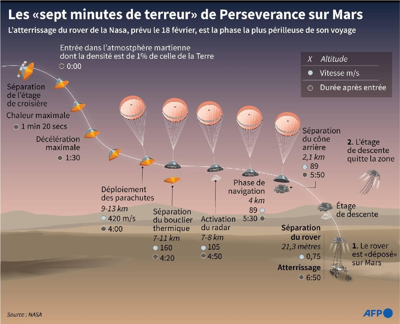 Les sept minutes de terreur de Perseverance vers Mars