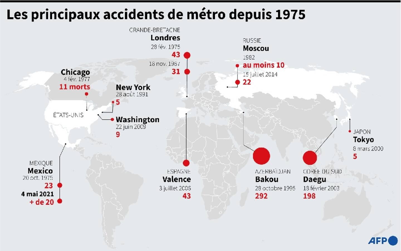 Les principaux accidents de métro depuis 1975
