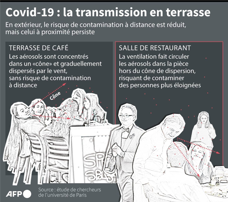 Covid-19 : la transmission en terrasse