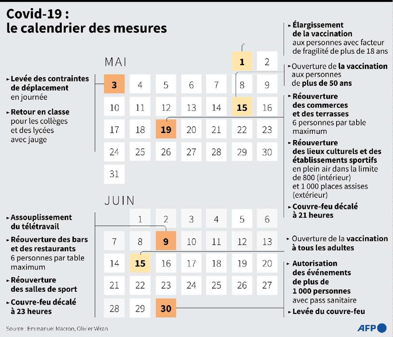 Covid-19 : le calendrier complet des mesures