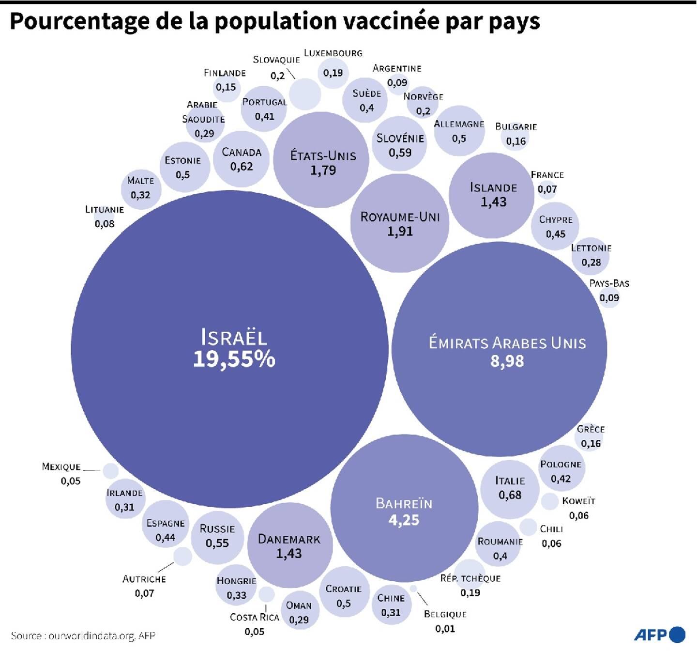 Pourcentage de la population vaccinée par pays