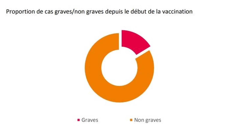 Proportion des cas graves/non graves depuis le début de la vaccination avec le vaccin Pfizer/BioNTech.