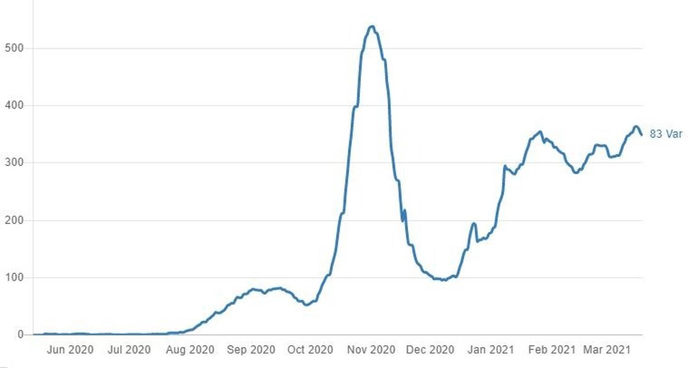 La courbe du taux d'incidence dans le Var, d'après les données de Santé publique France.