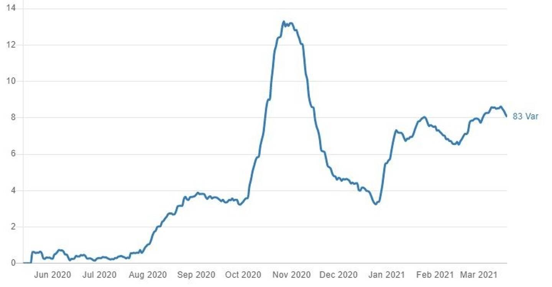 La courbe du taux de positivité dans le Var, d'après les données de Santé publique France.