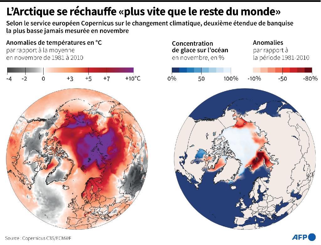"""L'Arctique se réchauffe """"plus vite que le reste du monde"""""""