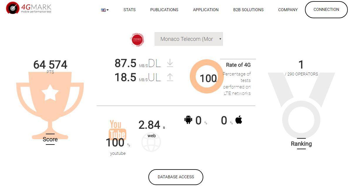 Monac Telecom reconnu meilleur opérateur sur l'internet mobile ce mois ci
