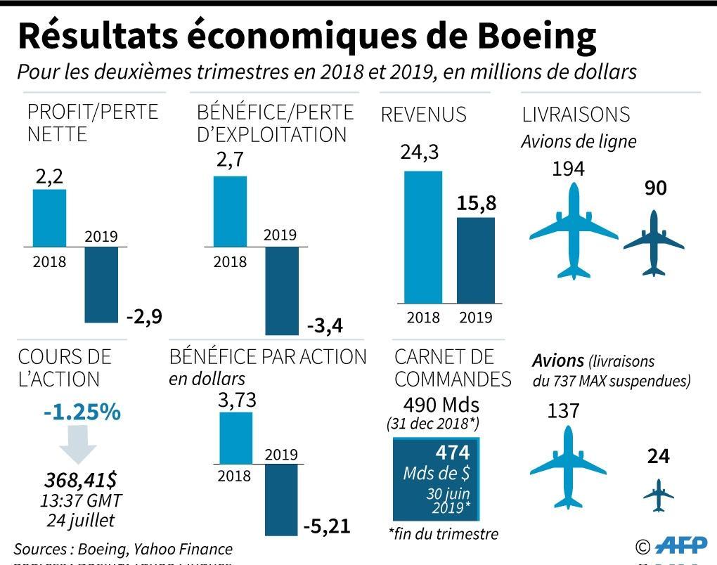 Résultats économiques de Boeing