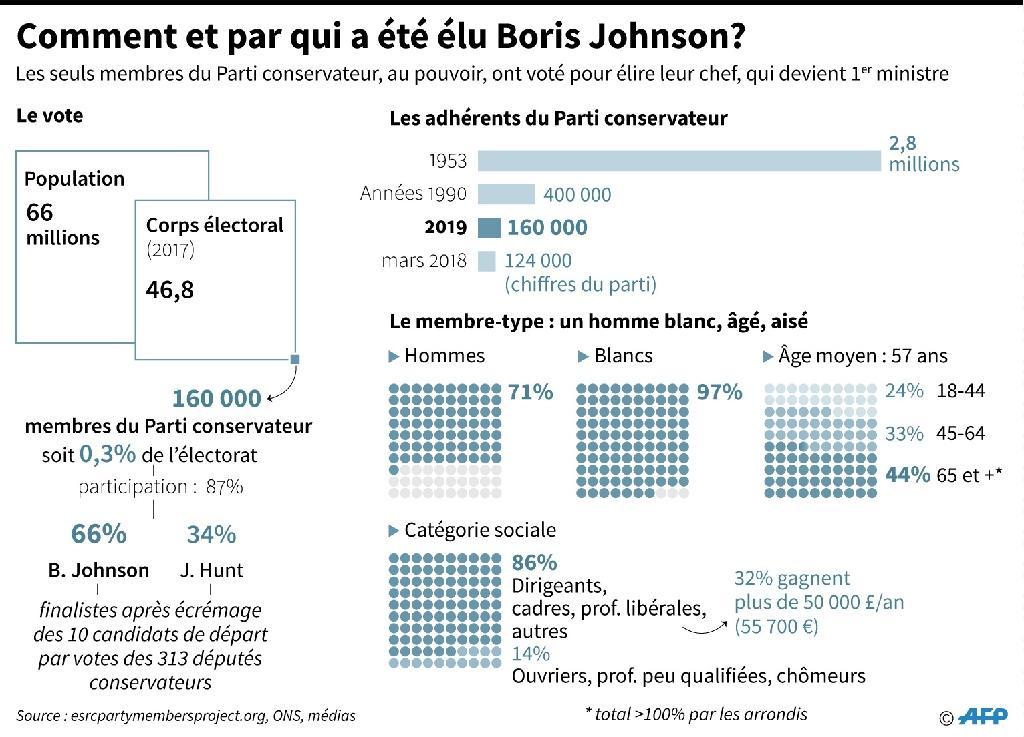 Comment et par qui a été élu Boris Johnson?