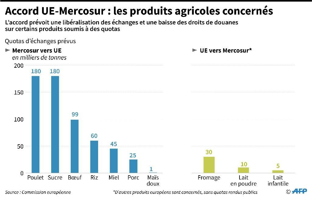 Accord UE-Mercosur : les produits agricoles concernés