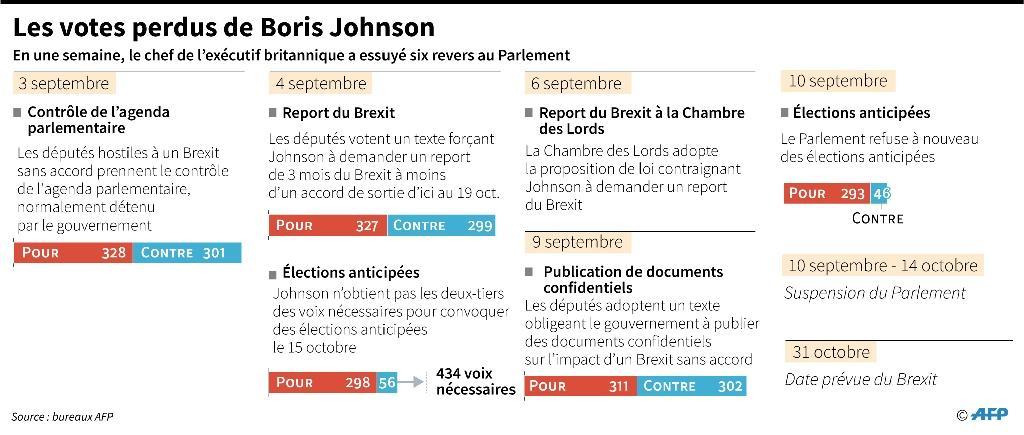 Les votes perdus de Boris Johnson
