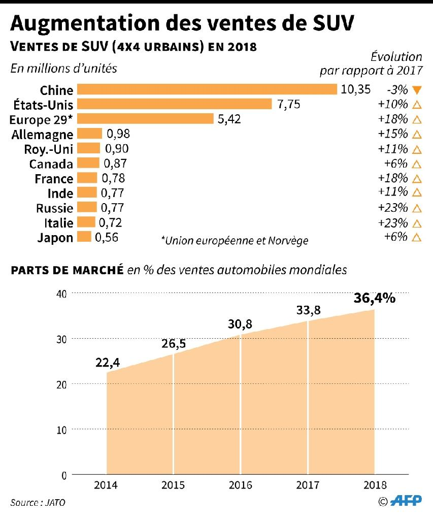 Augmentation des ventes de SUV