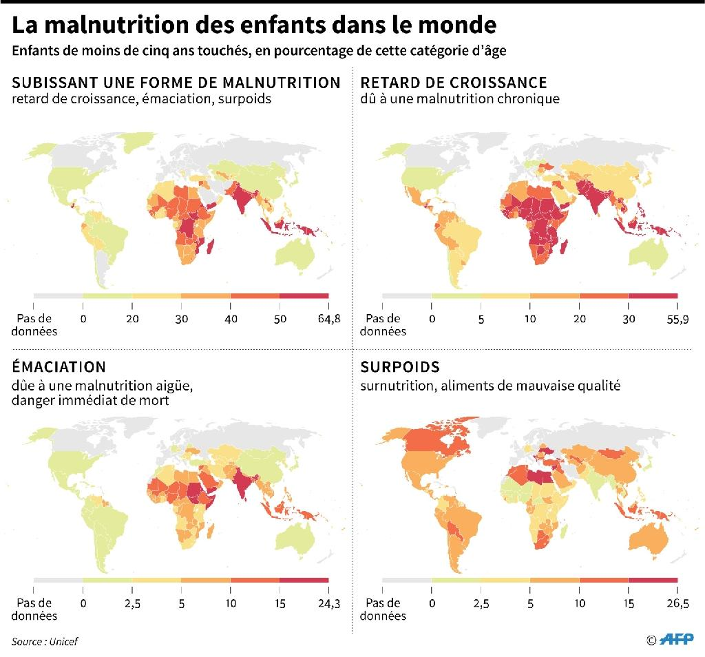 La malnutrition des enfants dans le monde