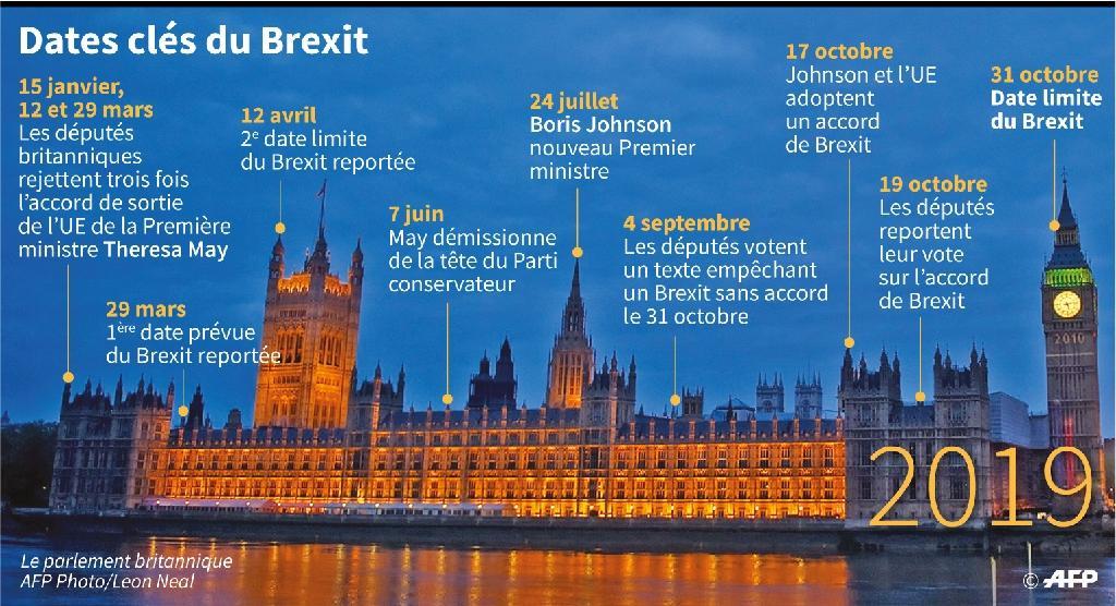 Dates clés du Brexit