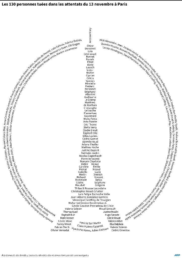 Les 130 personnes tuées dans les attentats de Paris