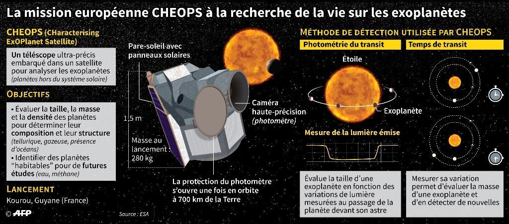 La mission européenne CHEOPS à la recherche de la vie sur les exoplanètes