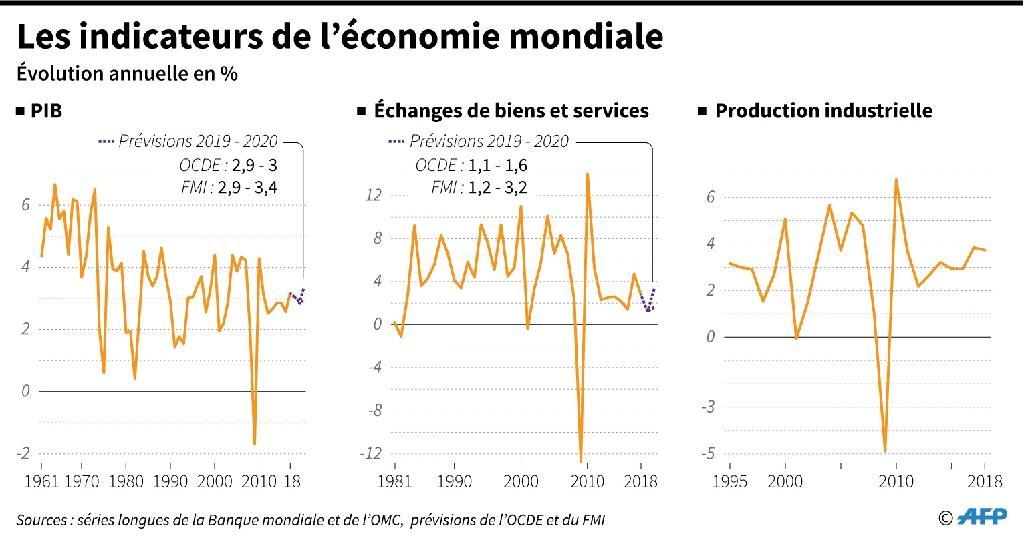 Les indicateurs de l'économie mondiale