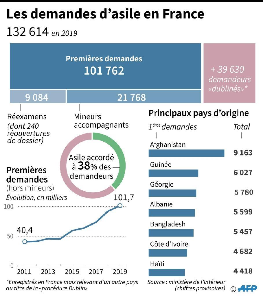 Les demandes d'asile en 2019 en France