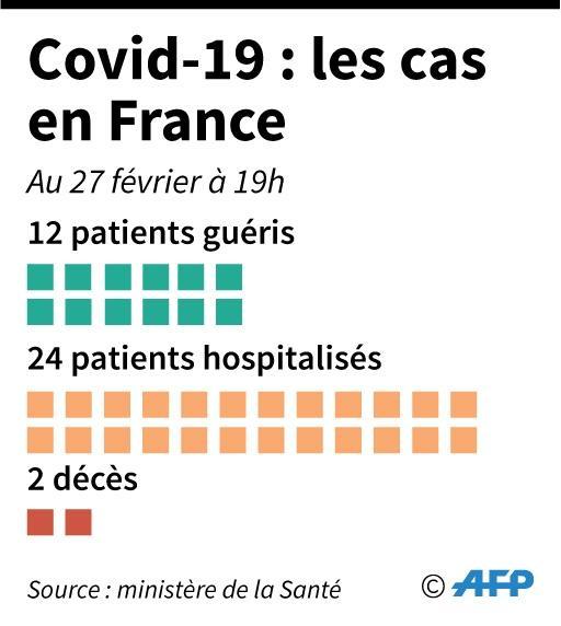 Nombre de personnes touchées par l'épidémie du nouveau coronavirus en France, au 27 février à 19h