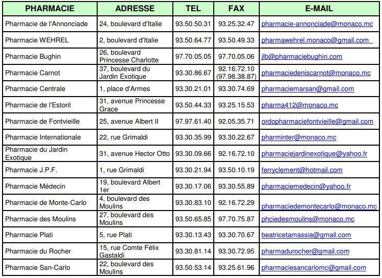 La liste des pharmacies de Monaco