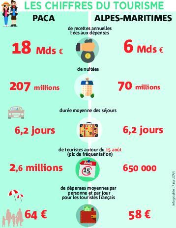 Les chiffres du tourisme.