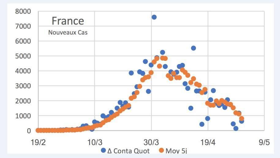 La courbe des nouveaux cas en France.