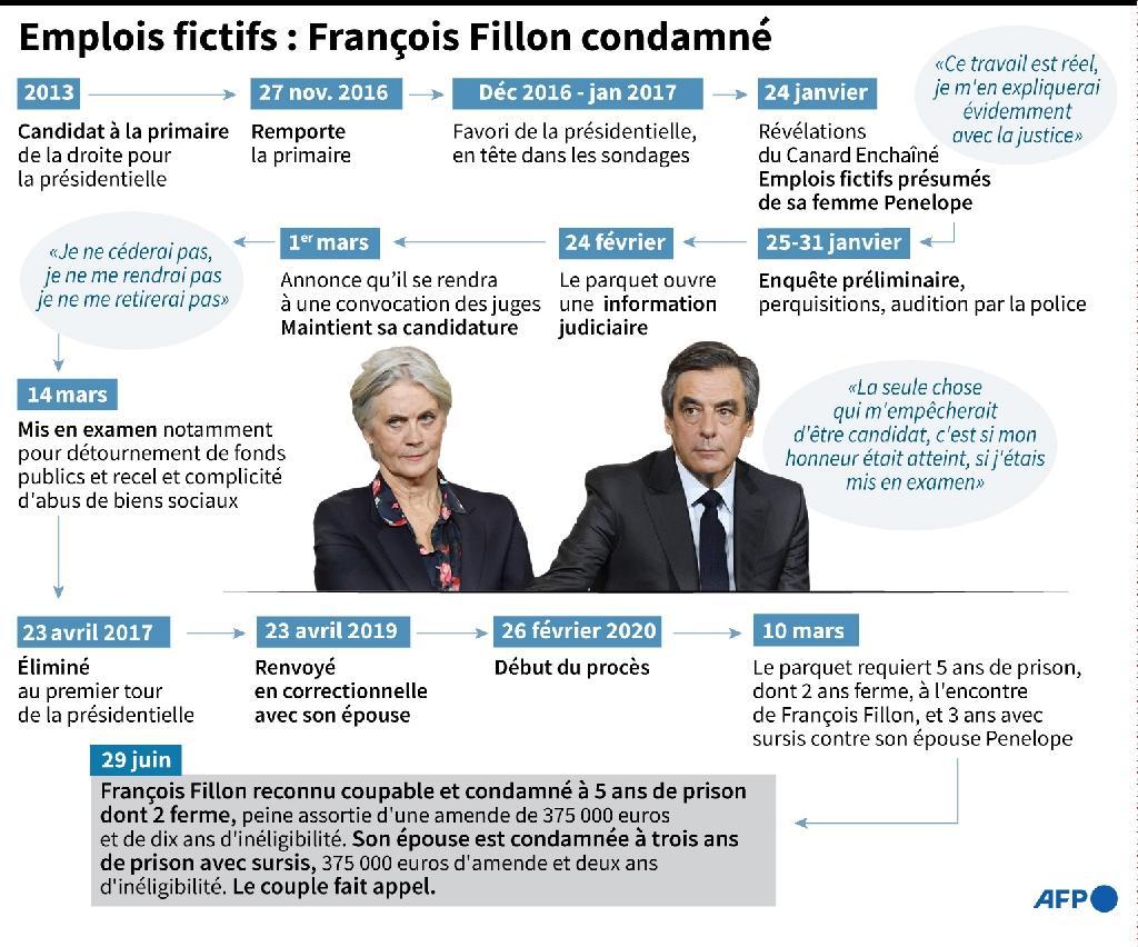 Emplois fictifs : François Fillon condamné